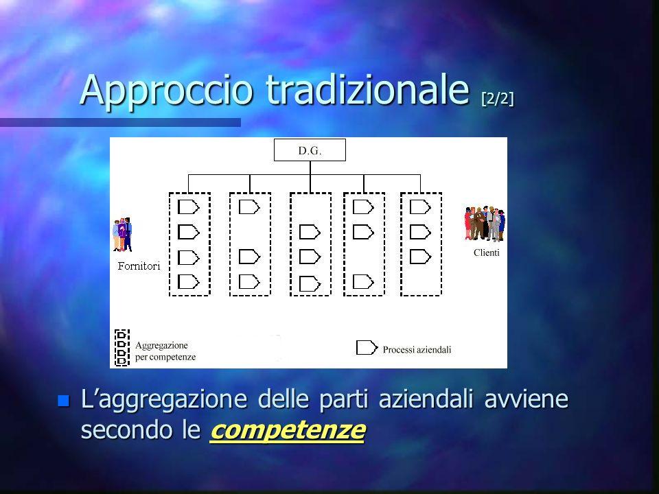 Approccio tradizionale [2/2]